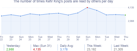How many times Kefir King's posts are read daily