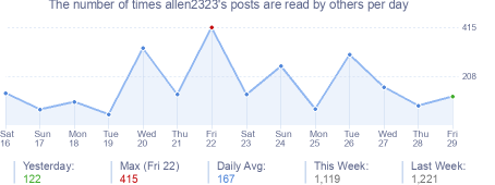 How many times allen2323's posts are read daily