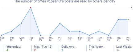 How many times vt.peanut's posts are read daily