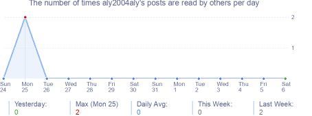 How many times aly2004aly's posts are read daily