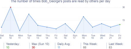 How many times Bob_George's posts are read daily