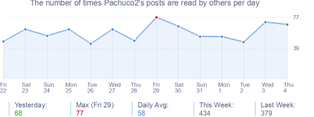 How many times Pachuco2's posts are read daily