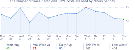 How many times Karen and Jim's posts are read daily
