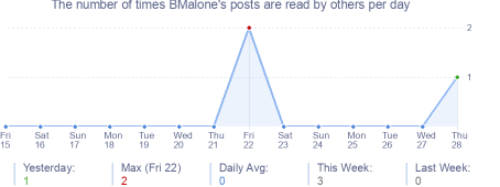 How many times BMalone's posts are read daily