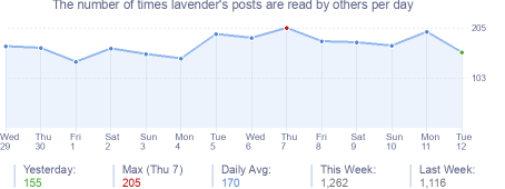 How many times lavender's posts are read daily