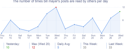 How many times bill mayer's posts are read daily