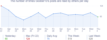 How many times Goober13's posts are read daily