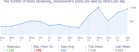 How many times Sprawling_Homeowner's posts are read daily