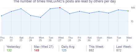 How many times WeLuvNC's posts are read daily