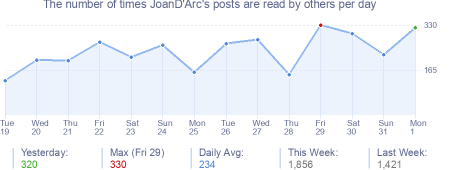 How many times JoanD'Arc's posts are read daily