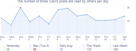 How many times Cain's posts are read daily