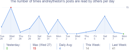 How many times andreythedon's posts are read daily