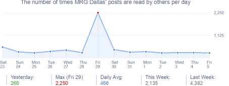 How many times MRG Dallas's posts are read daily