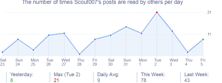 How many times Scout007's posts are read daily