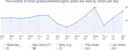 How many times greasycheeseburgers's posts are read daily