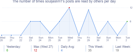 How many times souljaslim1's posts are read daily