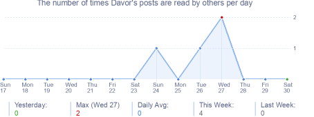 How many times Davor's posts are read daily