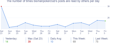 How many times bismanpokerclub's posts are read daily