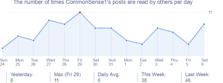How many times CommonSense1's posts are read daily