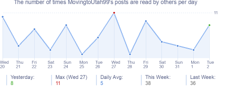 How many times MovingtoUtah99's posts are read daily