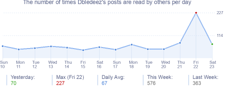 How many times Dbledeez's posts are read daily