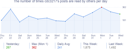 How many times cdc3217's posts are read daily