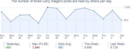 How many times Larry Siegel's posts are read daily