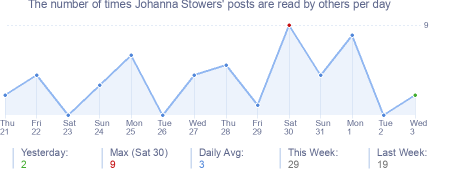 How many times Johanna Stowers's posts are read daily