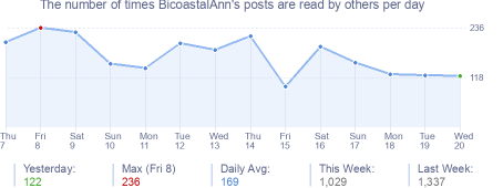 How many times BicoastalAnn's posts are read daily
