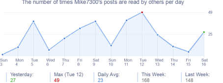 How many times Mike7300's posts are read daily