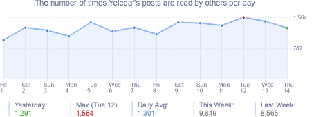 How many times Yeledaf's posts are read daily