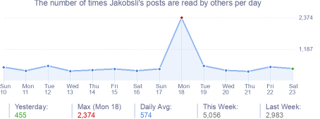 How many times Jakobsli's posts are read daily