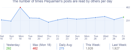 How many times Pequaman's posts are read daily