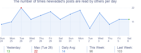 How many times newvadad's posts are read daily