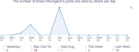 How many times PAsurgeon's posts are read daily