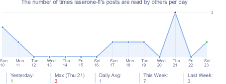 How many times laserone-fl's posts are read daily