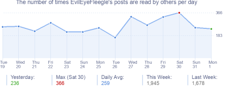 How many times EvilEyeFleegle's posts are read daily