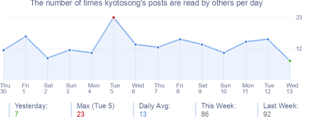 How many times kyotosong's posts are read daily