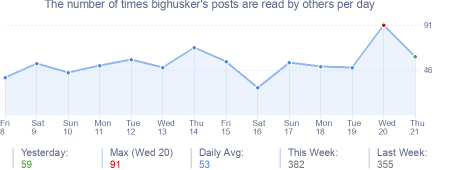 How many times bighusker's posts are read daily