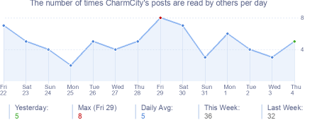 How many times CharmCity's posts are read daily