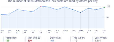 How many times MetropolitanTN's posts are read daily