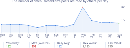 How many times Garfieldian's posts are read daily