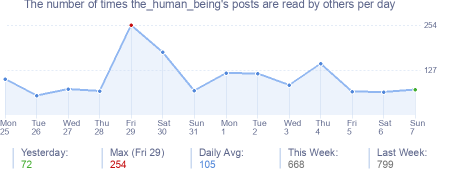 How many times the_human_being's posts are read daily