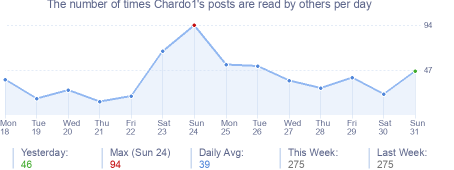 How many times Chardo1's posts are read daily