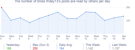 How many times friday13's posts are read daily