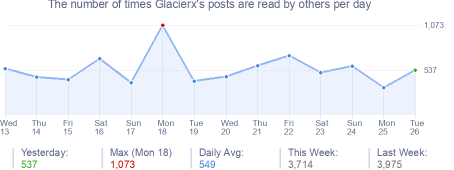 How many times Glacierx's posts are read daily