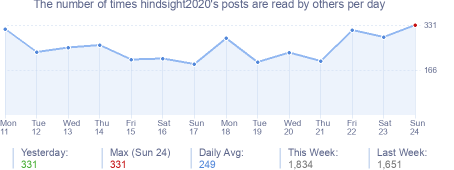 How many times hindsight2020's posts are read daily
