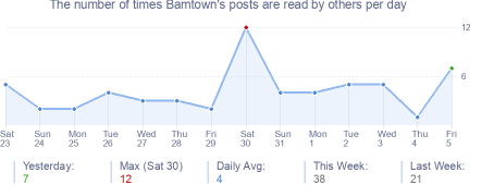 How many times Bamtown's posts are read daily