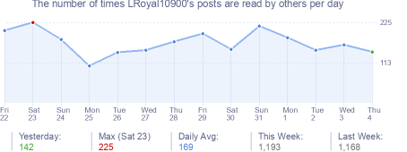 How many times LRoyal10900's posts are read daily