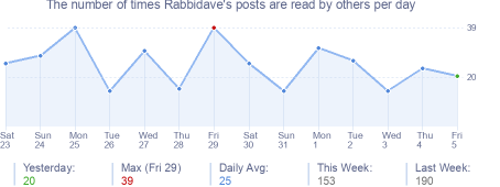 How many times Rabbidave's posts are read daily